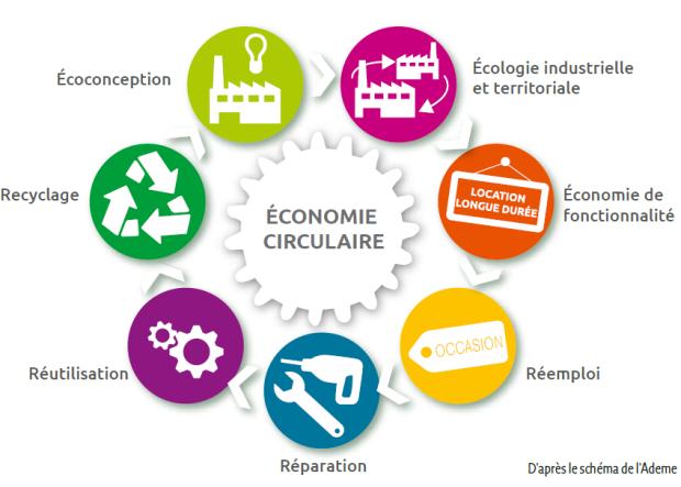schema concepts de l'économie circulaire